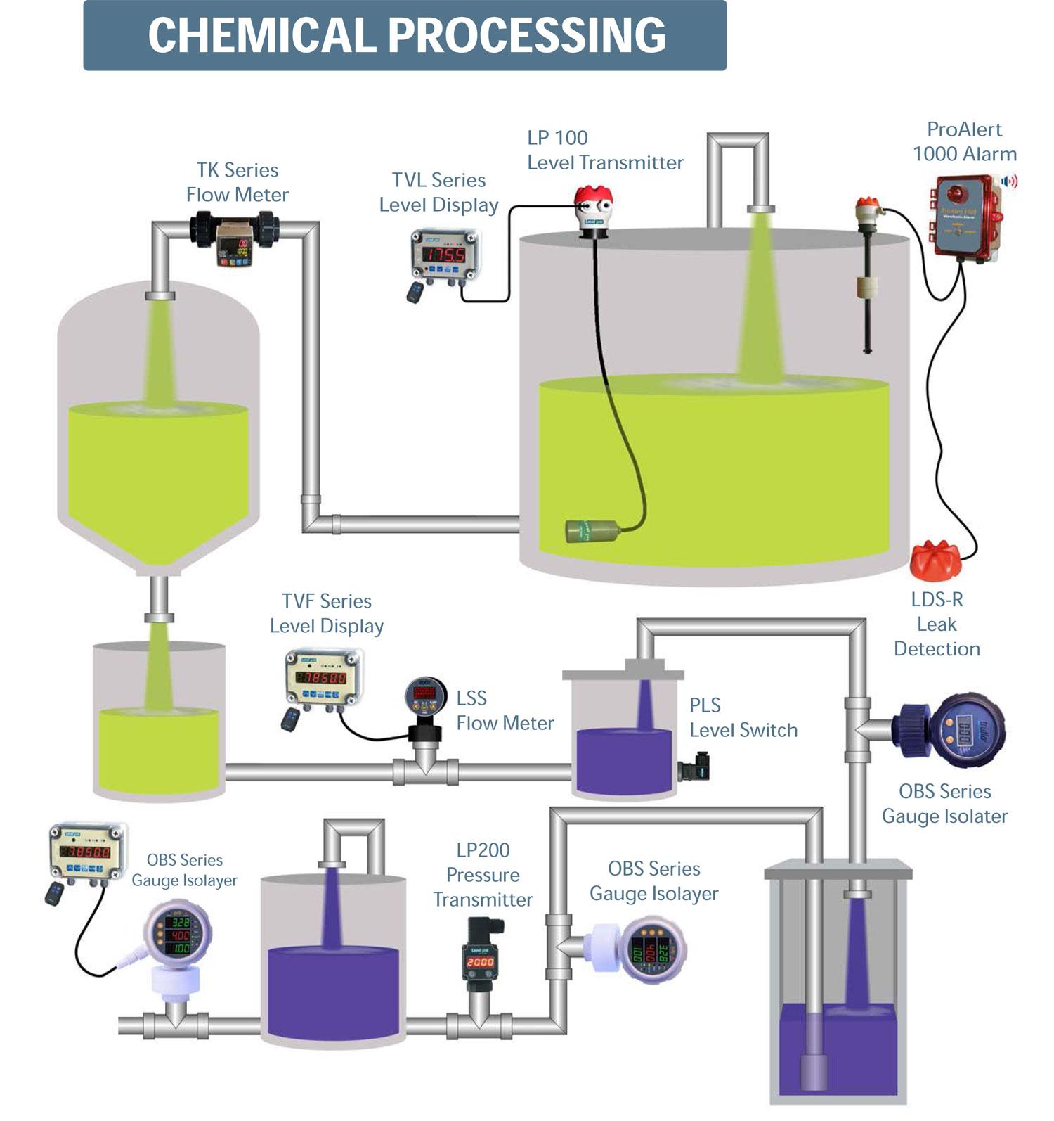 Chemline Plastics Products